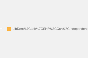 2010 General Election result in Caithness, Sutherland & Easter Ross